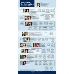 infokarte-stammbaum-der-hohenzollern